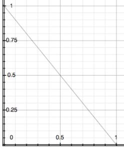y = (1 - x)