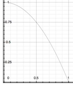 y = (1 - (x**2))