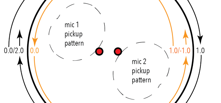 Ecosystemic Programming and Composition  Part 2 – Mobile and Orrery models